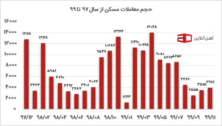 نمودار آمار معاملات مسکن از سال 97 تا 99