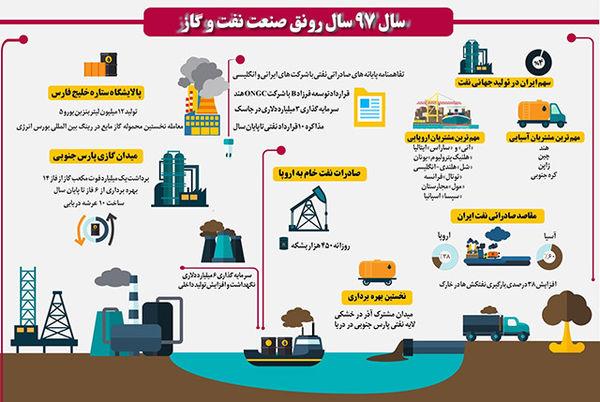 اینفوگرافیک / وضعیت صنعت نفت در سال ۹۷
