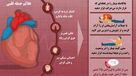 اینفوگرافی / علائم و اقدامات اورژانسی هنگام حمله قلبی
