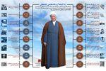 داده نما: زندگینامه آیت الله هاشمی رفسنجانی