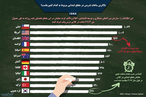 اینفوگرافی / بالاترین ساعات تدریس در مقطع ابتدایی مربوط به کدام کشورهاست؟
