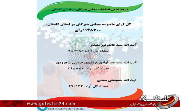 نتیجه قطعی انتخابات مجلس خبرگان در استان گلستان+تعداد آرای مأخوذه