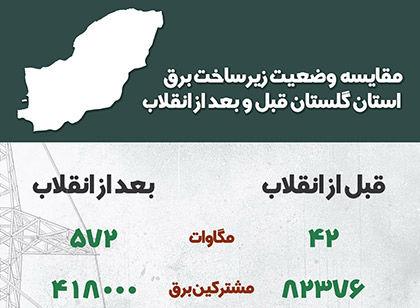 اطلاع نگاشت | مقایسه وضعیت زیر ساخت برق استان گلستان قبل و بعد از انقلاب