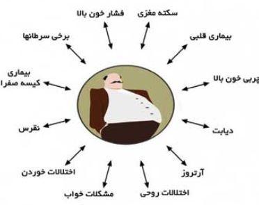 مقام دومی استان گلستان در اضافه وزن