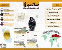 داده نما / حملات سایبری علیه ایران