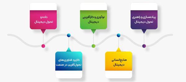 فراخوان ارسال مقاله و کارگاه آموزشی به کنفرانس بین المللی تحول دیجیتال دانشگاه تهران