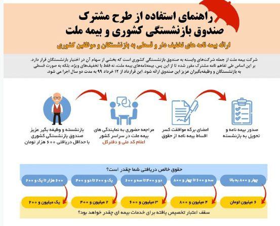 بازنشستگان و وظیفه بگیران صندوق بازنشستگی کشوری چگونه از بیمه ملت استفاده کنند؟